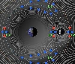 external image 250px-Lagrange_points_Earth_vs_Moon.jpg
