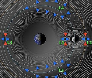 Lagrange points Earth vs Moon.jpg