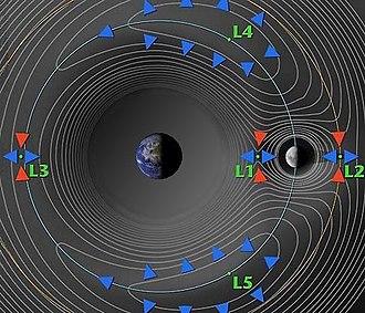 L5 Society - Image: Lagrange points Earth vs Moon