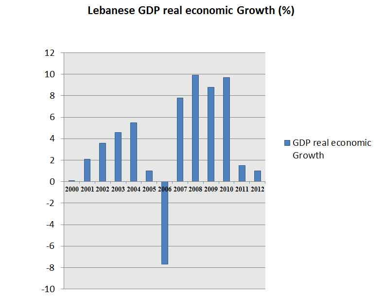 Lebanese real GDP Growth in %