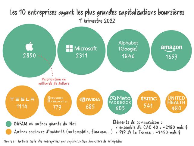 Les 10 entreprises ayant les plus grandes capitalisations boursières.png