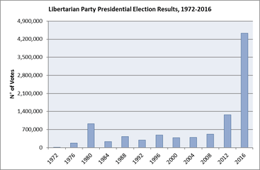 Image result for image growth of libertarianism