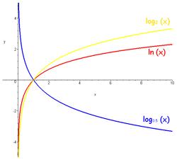 Обратная функция к натуральному логарифму