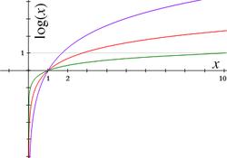 Logaritmos em várias bases: vermelho representa a base e, verde a base 10, e lilás a base 1,7. Note como logaritmos de todas as  bases passam pelo ponto (1, 0).