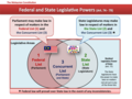 Malaysia Federal and State Legislative Powers.png