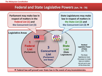 Constitution of Malaysia -  Diagram of Federal and State Legislative Powers