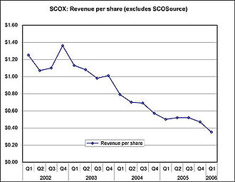 SCO Group - Image: Media Image SCO revenue per share 2002 2006