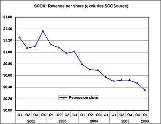 SCO Group - Image: Media Image SCO revenue per share 2002 2006