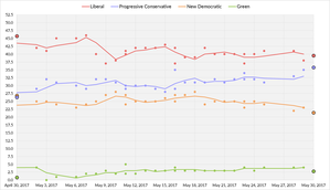 Nova Scotia general election, 2017 - Five-day average of Nova Scotia opinion polls from April 30, 2017, to the election on May 30, 2017. Each line corresponds to a political party.