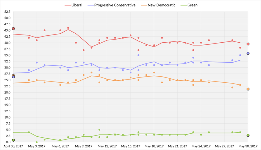 Five-day average of Nova Scotia opinion polls from April 30, 2017, to the election on May 30, 2017. Each line corresponds to a political party.