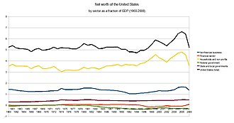 Financial position of the United States - Net worth of the United States by sector as a fraction of GDP 1960-2008