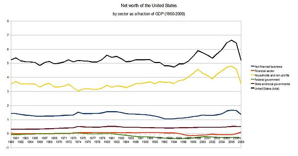 Net worth of the United States by sector as a fraction of GDP 1960-2008 Net-worth-of-the-United-States.jpg