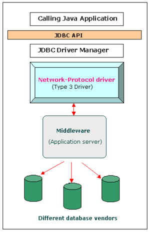 English: JDBC type 3 driver (Network Protocol ...