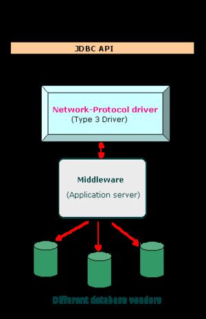 English: JDBC type 3 driver (Network Protocol ...
