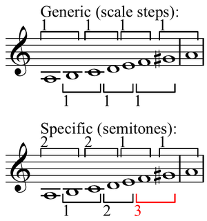 Maximal evenness - The harmonic minor scale is not maximally even. For the generic interval of a second rather than only two specific intervals, the scale contains three: 1, 2, and 3 (augmented second) semitones.