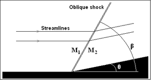 Oblique shock - Supersonic flow encounters a wedge and is uniformly deflected forming an oblique shock.