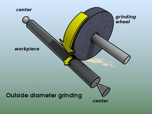 Cylindrical grinder - Outside Diameter Cylindrical Grinding