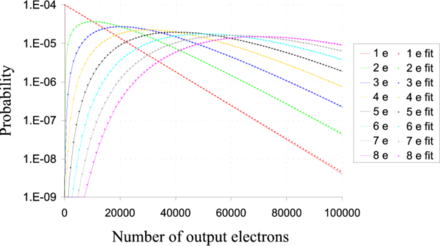 in an EMCCD there is a dispersion (variation) in the number of electrons output by the multiplication register for a given (fixed) number of input electrons (shown in the legend on the right). The probability distribution for the number of output electrons is plotted logarithmically on the vertical axis for a simulation of a multiplication register. Also shown are results from the empirical fit equation shown on this page. Output vs input electrons.png