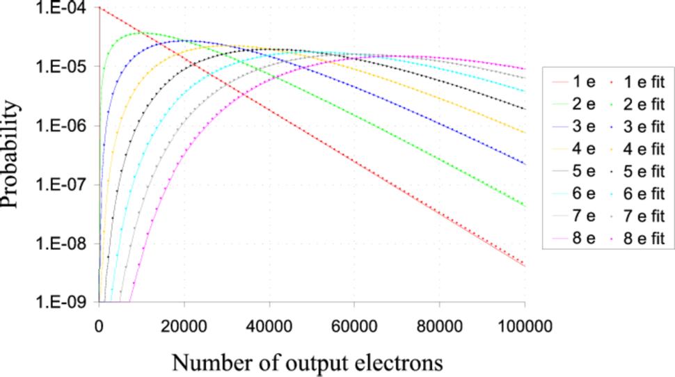 Output vs input electrons