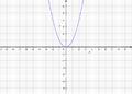 Parabolawithcoordinates.png