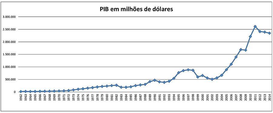 Resultado de imagem para crescimento  do PIB 2000-2015