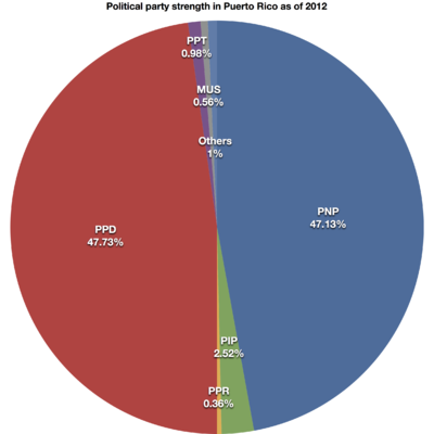 Political Party Strength In Puerto Rico Wikipedia