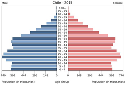 Population pyramid of Chile 2015.png