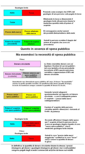 Italiano: economia