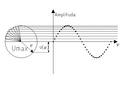 Powstawanie funkcji sinus-wirujący wektor.png