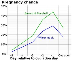 Pregnancy chance by day near ovulation.jpg