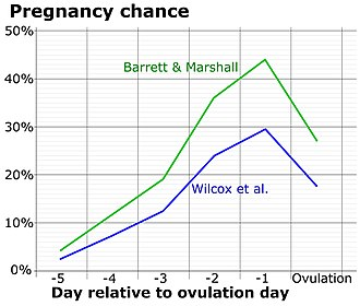 Parental investment - Chance of fertilization by menstrual cycle day relative to ovulation, with data from two different studies.