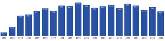 Qaanaaq - Image: Qaanaaq population dynamics