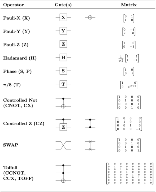 Common quantum logic gates by name (including abbreviation), circuit form(s) and the corresponding unitary matrices