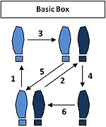 Px Rumbabasicboxstep on Hustle Dance Steps Diagram