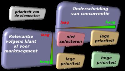 SWOT-nl-prio-elementen.png
