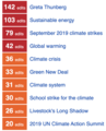 Screenshot of the Hot articles section of the homepage of WikiProject Climate Change on the English Wikipedia as of 2019-10-06.png