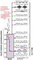 Signalverlauf Superheterodyne Mischer.png
