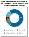 Signpost poll 5 (opinion polling).png