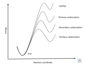 Hammond's postulate - Energy diagrams of SN1 reactions