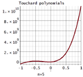 Touchard Polynomials.png