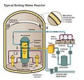 Typical Boiling-Water Reactor.jpg