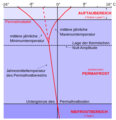 Vertical Temperature Profile in Permafrost (German Text).png