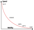 Wireless Speed vs Mobility.png