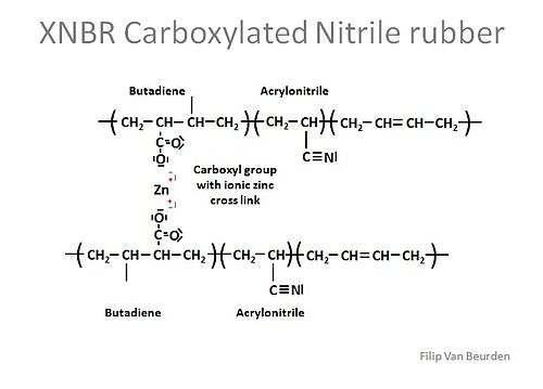 XNBR structure