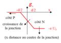 Électrons de conduction dans diode à jonction hors branchement - diagramme d'énergie potentielle.png