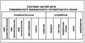 Части речи македонского языка.png