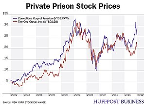 Prison–industrial complex - Rise of Private Prison Stock Prices from 2002 to 2012