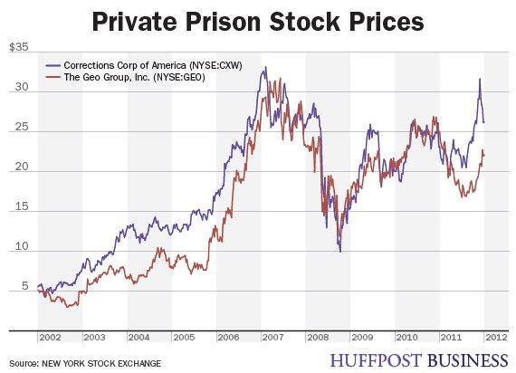 0530prisoncharts stockprices2