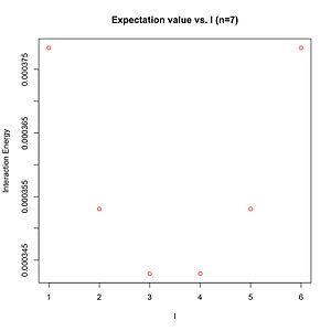 Laughlin wavefunction - Image: 101017 Expectation value vs l