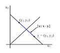 2D Majorization Example.png